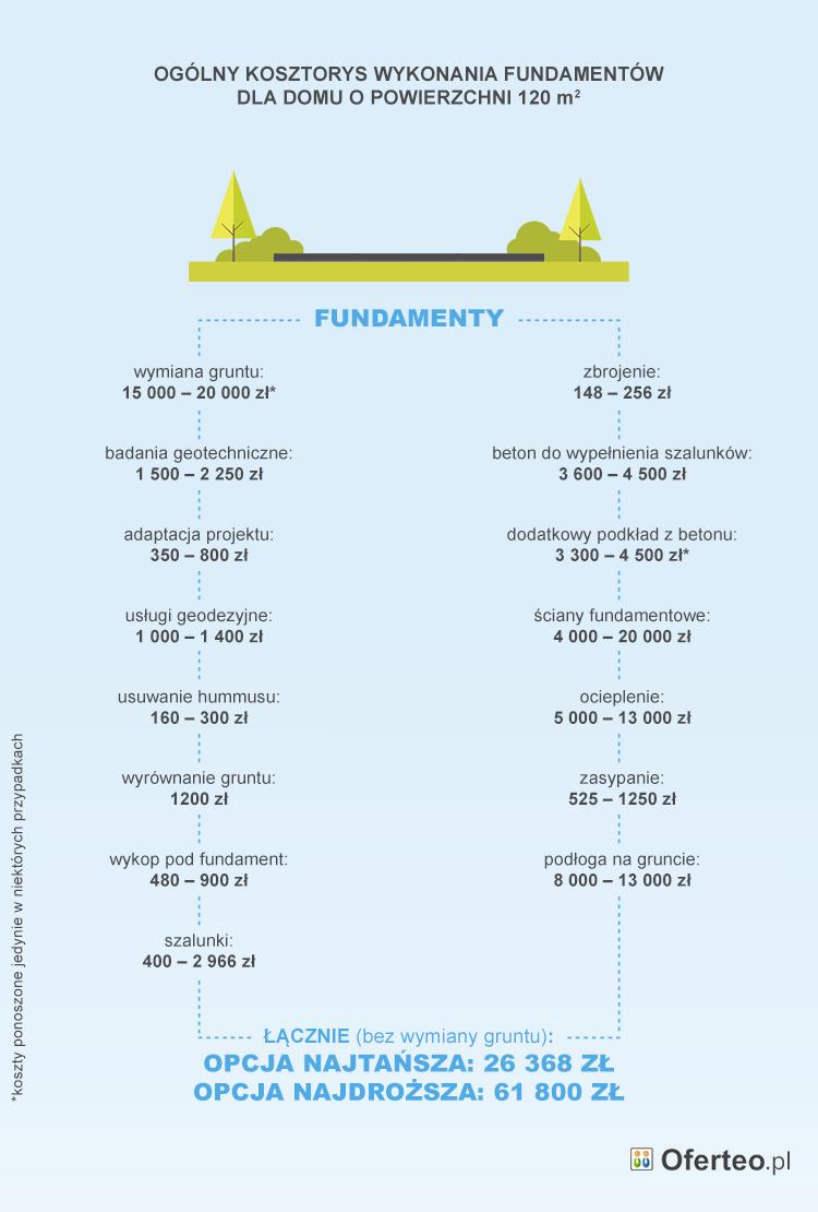 Ile Kosztują Fundamenty? Oferteo.pl